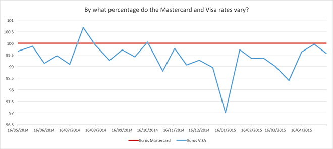 Visa forex rate