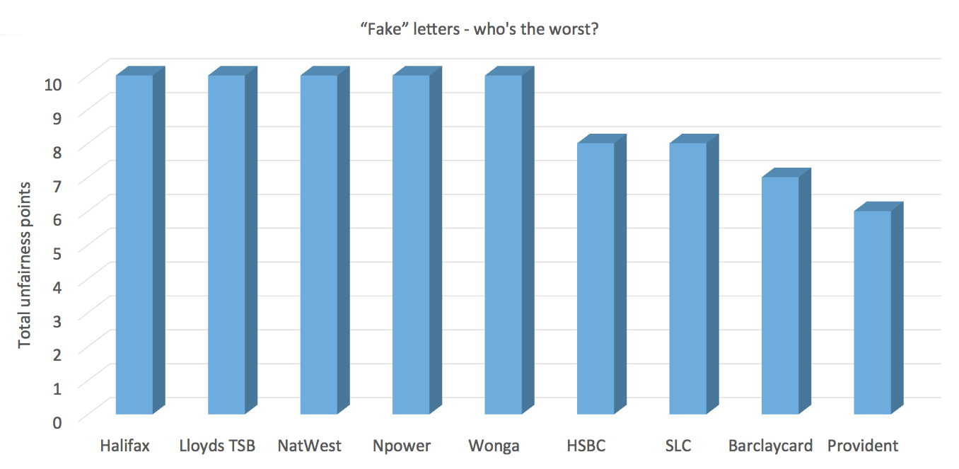 Halifax Lloyds Tsb And Natwest S Fake Letters As Bad As Wonga S