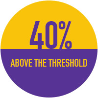 40% over the threshold