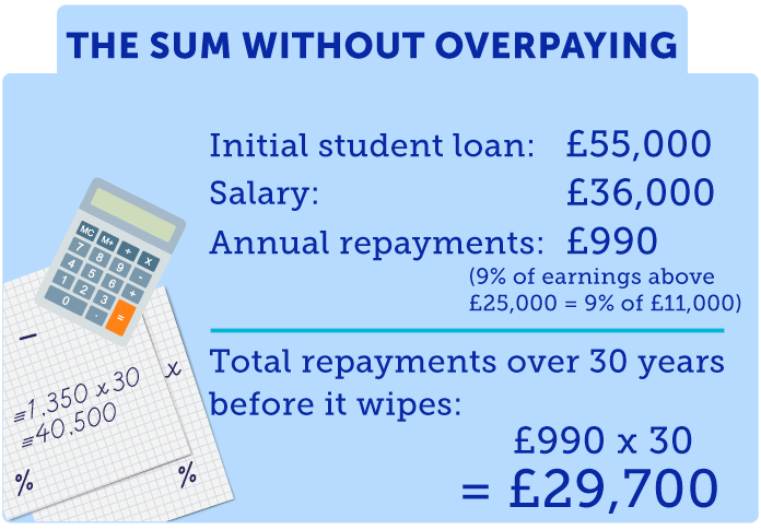 Initial Student Loan: £55,000; Salary: £36,000;Annual Repayment: £1,350 (9% x £15,000); Total repayment over 30 years before it wipes: £1,260 x 30 = £40,500