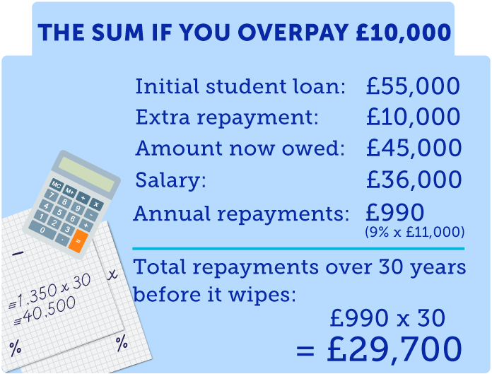 Initial Student Loan: £55,000; Extra loan Repayment: £10,000; Amount Owed after repayment: £45,000; Salary: £36,000; Annual Repayment: £1,350 (9% x £15,000); Total repayment over 30 years before it wipes: £1,350 x 30 = £40,500