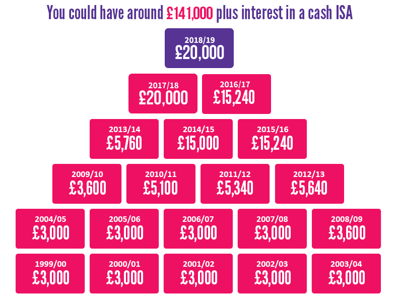 Money in an ISA stays tax-free year after year - you could have £62,000 plus interest now