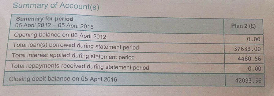 Student Loan Statement