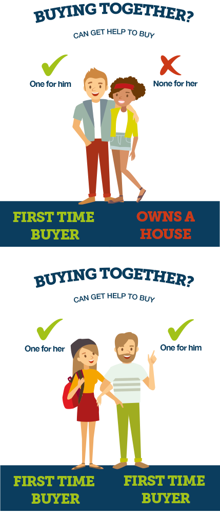 Help to buy ISA for couples