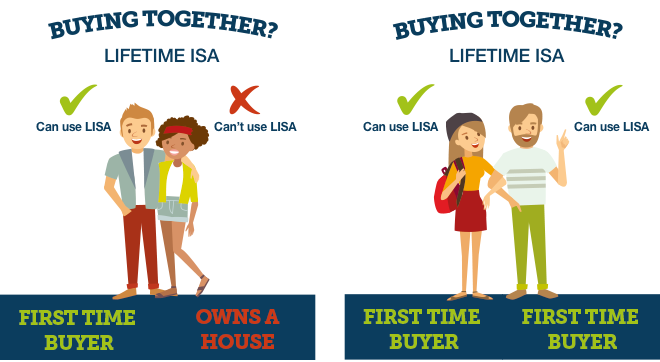 Rules for couples buying lifetime ISA together