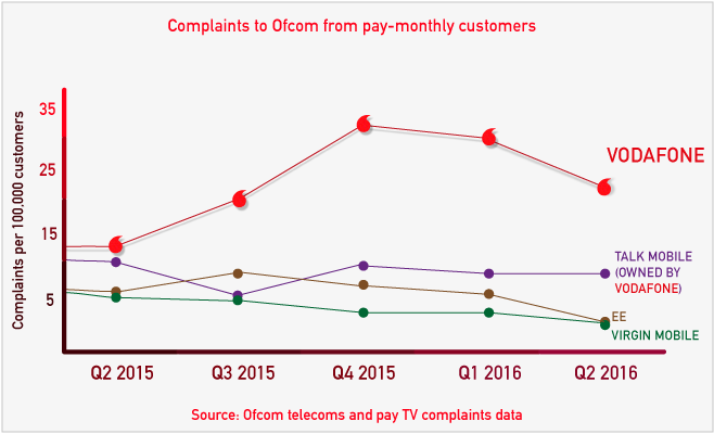 Vodafone warning all vodafone customers check your bill asap given the scale of complaints ofcom launched two separate investigations into the firm which concluded in late october 2016 with vodafone fined 46 spiritdancerdesigns Image collections