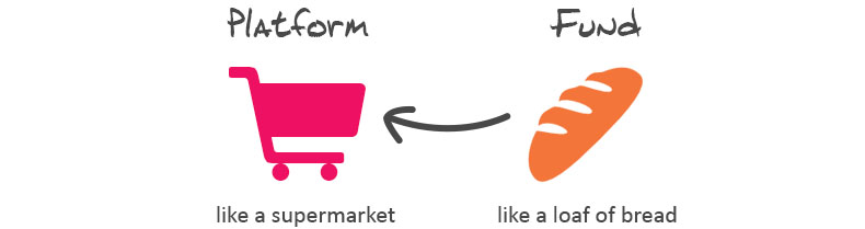 platform is like a supermarket while a fund or product is like bread