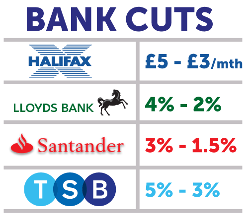bankcuts