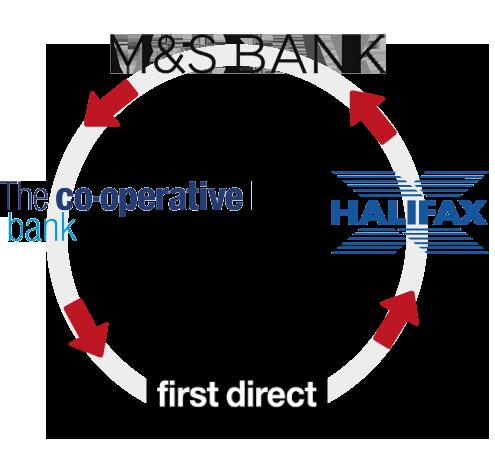 Bank tart